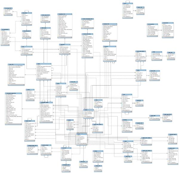 Entity Relationship Diagrams For Atom Atom Wiki