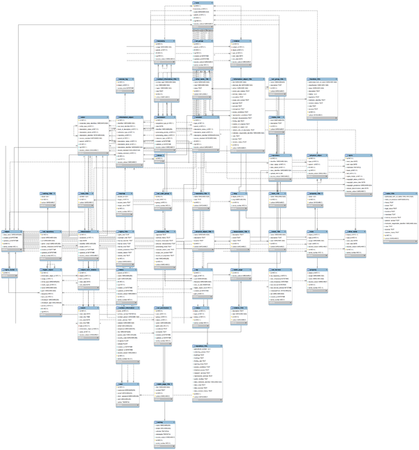 Entity relationship diagrams for atom atom wiki alternative atom erd from 2014 03 26 ccuart Images